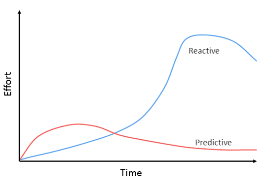 Predictive design approach reduces efforts