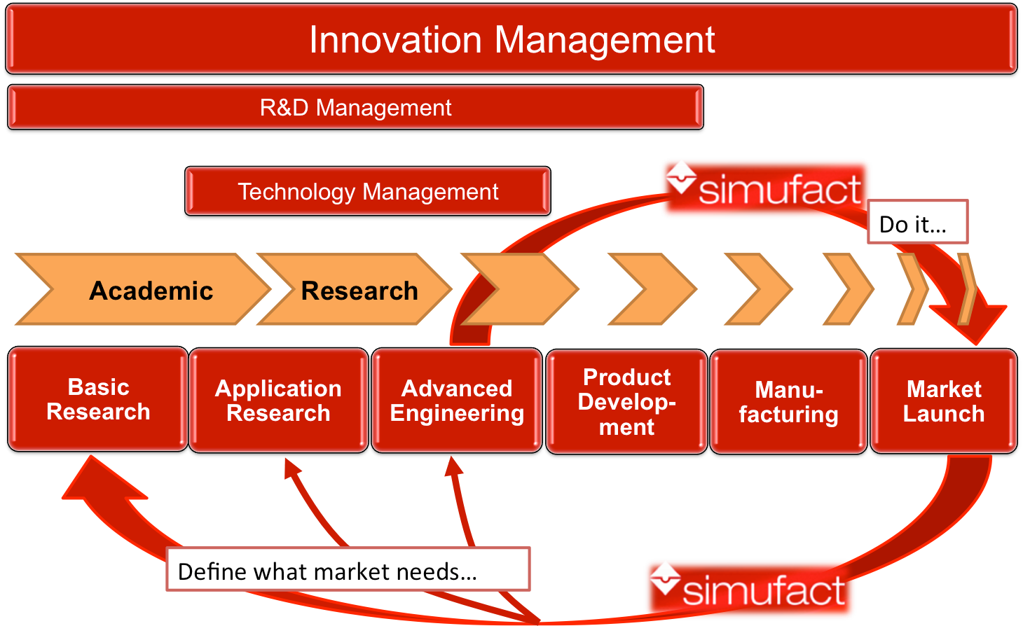 technological process innovation and production management innovation Innovation process is complex phenomenon of dissemination of new ideas, technical and practical application, accompanied by specific economic and social effects innovation process includes all phases of technological change, invention (idea), innovation and diffusion (dissemination.